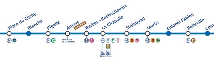 Métro ligne 2 Gare du Nord